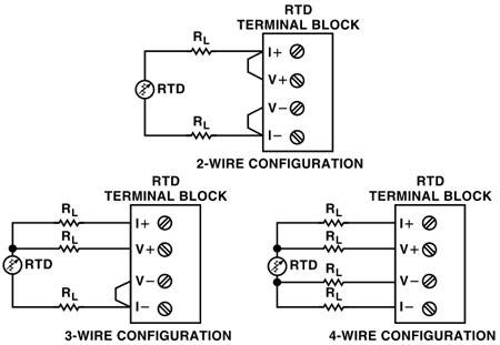 transducersensor excitation  measurement techniques
