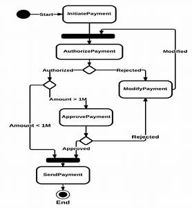 Activity Diagram Showing The Remittance Payment Business