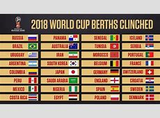 2018 World Cup Who has qualified for the finals in