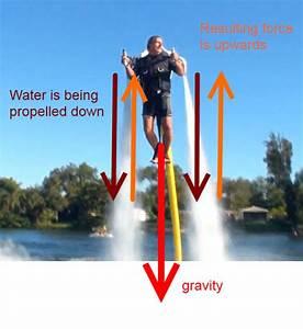Grade 11 Physics  Oct  10  U2013 Newton U0026 39 S 3rd Law