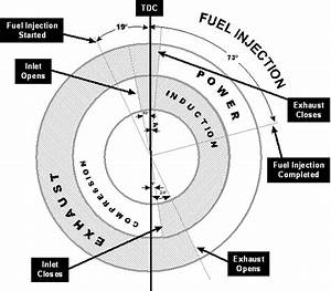 Operating Principles Of Engines