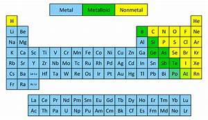 Metals, Nonmetals, and Metalloids | NemoQuiz