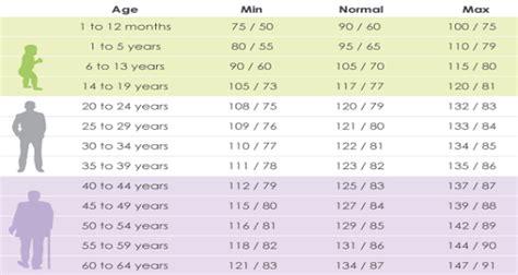 Buah Untuk Wanita Hamil Tekanan Darah Normal Berdasarkan Usia 0 65 Tahun