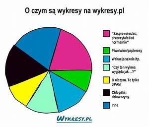 O Czym S U0105 Wykresy Na Wykresy Pl