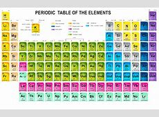Some Periodic Tables in different designs