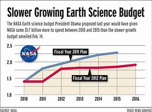 Two High-priority Climate Missions Dropped from NASA's ...