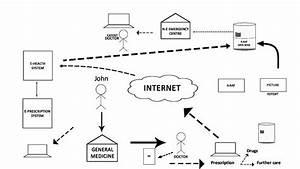 E-health - Flow Chart