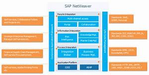 Evolution Of Sap Erp Architecture