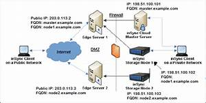 About The Insync Edge Server