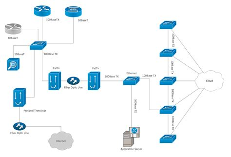 cisco design cisco network design