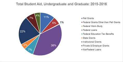 Higher Education Federal Tax Benefits