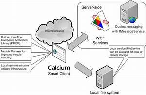 Colored Coded Diagram For Calcium