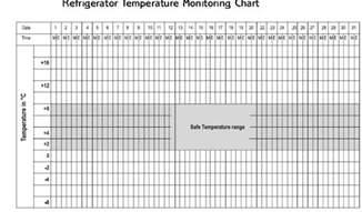Refrigerator Temperature Log Sheet