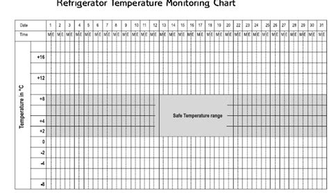 temperature chart template refrigerator temperature