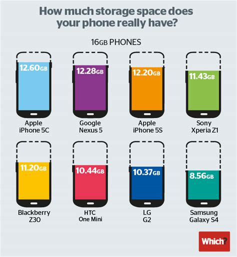 what s the difference between iphone 5c and 5s apple s 8gb iphone 5c offers slightly less storage than