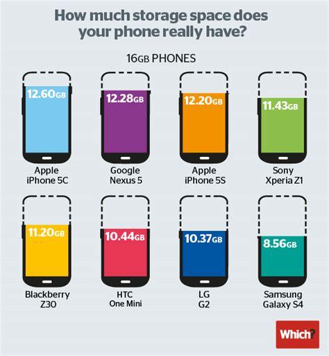 iphone 5c storage apple s 8gb iphone 5c offers slightly less storage than