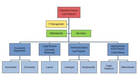 Anp Organogram