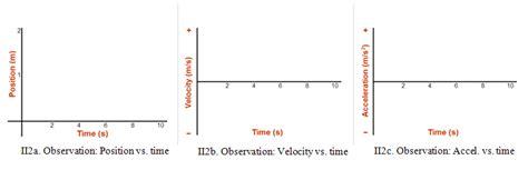 acceleration  fall symmetry