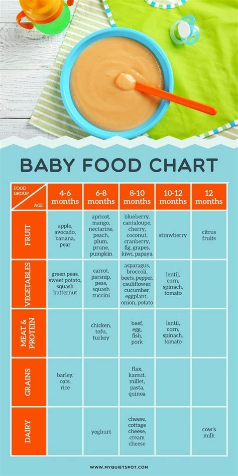 baby food chart  introducing solids   baby click