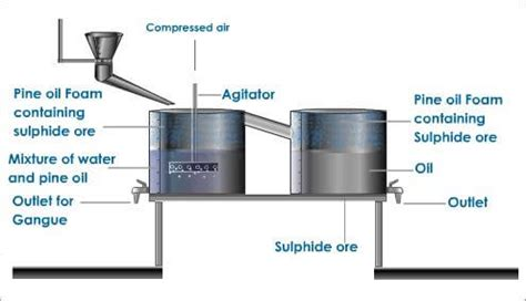 froth flotation process mineral processing extractive