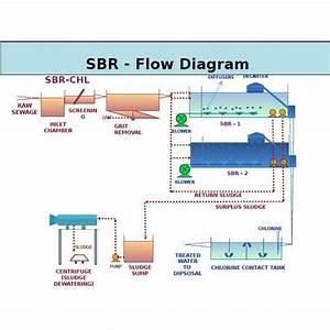 Sequencing Batch Reactor Manufacturer From Aurangabad