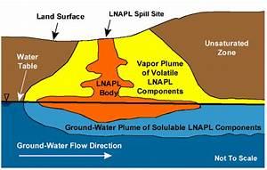 Dense non-aqueous phase liquid