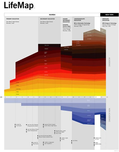 Data Visualization Resume Exles by Fantastic Information Architecture And Data Visualization Resources Noupe