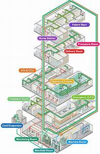 Medical Gas Central Piping System