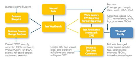 System Testing Proces Diagram by End To End Automated Testing With Sap Solution Manager 7 1