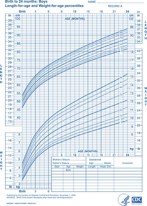 Download Newborn Baby Height Weight Growth Chart For Free