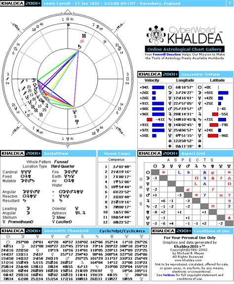 sofia vergara natal chart lewis carroll hq pictures just look it