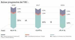 Rforme Fiscale 2017 Mesures Impactant Les Socits