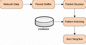 Basic Block Diagram Of Intrusion Detection System