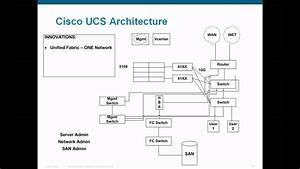 Router Cisco Diagram