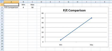 company  industry pe price  earnings  chart