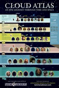 Mapping out the themes, timelines of 'Cloud Atlas' - an ...