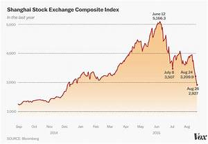 China's stock market crash, explained in charts - Vox