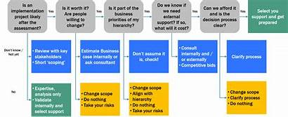 Assessment Excellence Operational Manager Process Prepare Preparation