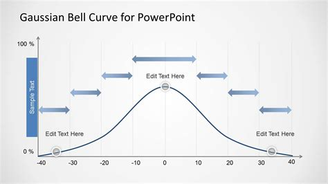 gaussian bell curve template  powerpoint  arrows