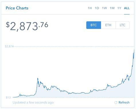 Prices denoted in btc, usd, eur, cny, rur, gbp. Bitcoin: How I Earned an 836% Return on a Lucky Bitcoin ...