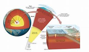 Explain How Earth Acquired Its Layered Structure