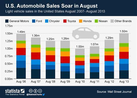 toyota sales worldwide chart u s automobile sales soar in august statista
