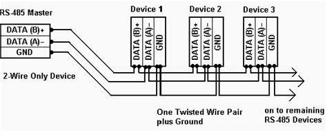 Rules For Correct Cabling The Modbus