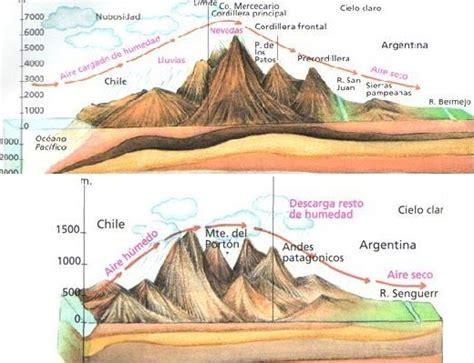 geografiaarg condiciones climaticas
