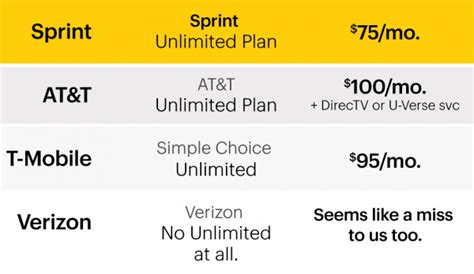 after 10 years i found one of the best cell phone plans