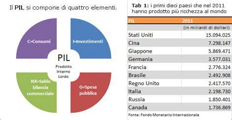 Prodotto Interno Netto by Prodotto Interno Netto 28 Images Prodotto Interno