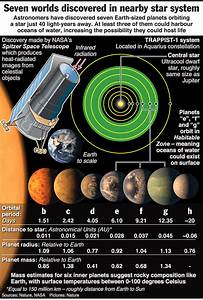 7 Earth-sized planets orbiting nearby star discover by ...