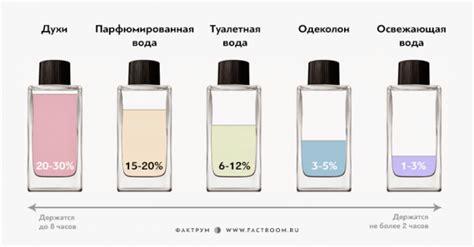 la diferencia entre colonias perfumes aguas de tocador y