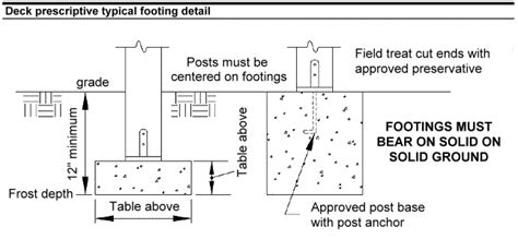 deck footing spacing calculator deck footing and pier sizes we use for northern california