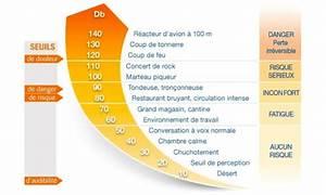 Echelle De Bruit Decibel : isolation phonique acoustique isoler son logement contre le bruit ~ Medecine-chirurgie-esthetiques.com Avis de Voitures
